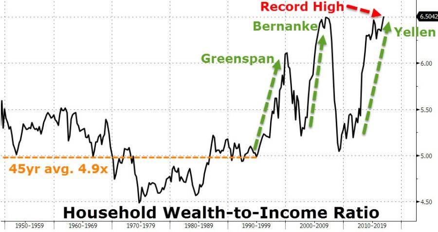 Σε ύψη ρεκόρ χρέη και πλούτος