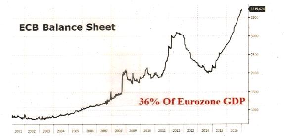 ECB.Balance.Sheet