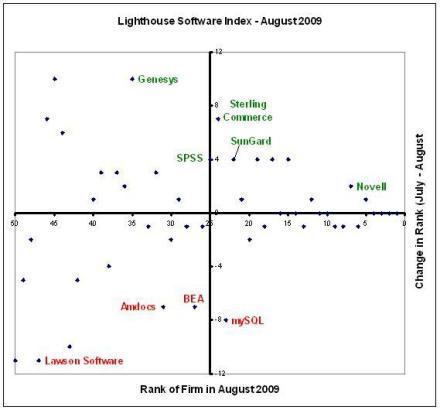 Lighthouse Software Index - August 2009