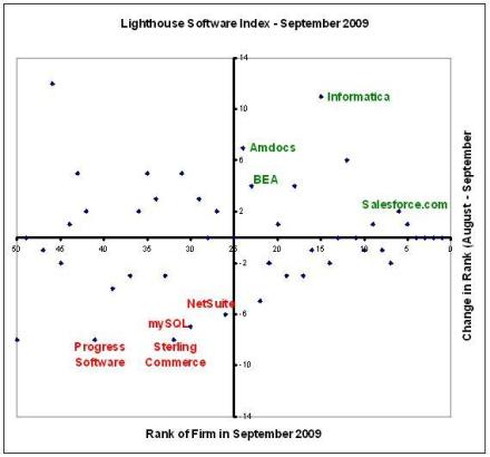 Lighthouse Software Index - September 2009