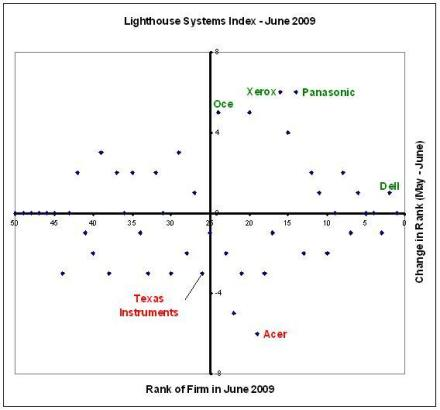 Lighthouse Systems Index June 2009