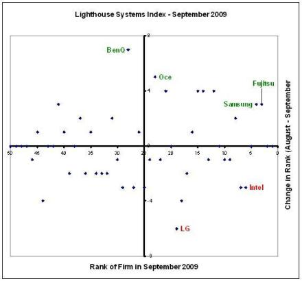 Lighthouse Systems Index - September 2009