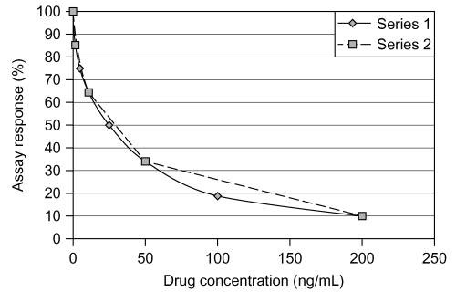 Exemple illustrant comment différents programmes d'ajustement de courbe peuvent influencer les résultats d'un immunodosage.