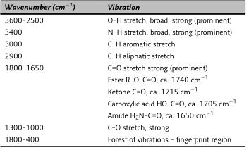 Vibrations importantes et fréquences IR
