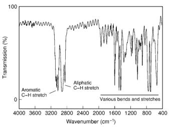 Spectre de transmission d'un film de polystyrène.