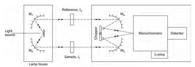 Spectromètre IR dispersif à double faisceau.