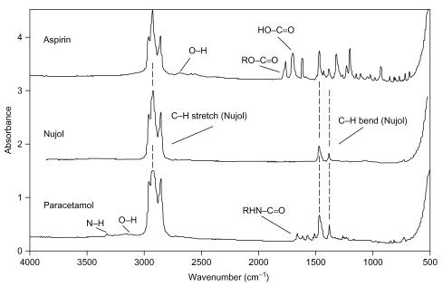 Figure 22.21. Les spectres IR de l'aspirine, du Nujol et du paracétamol. Les spectres de médicament ont été mesurés en tant que rumeurs de Nujol.