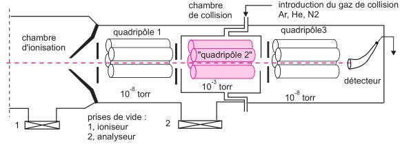 Principe d'un appareil SM/SM à 3 quadripôles en série. Dans ce montage appelé QQQ, le quadripôle central a un simple rôle focalisateur. Situé dans la chambre de collision, il est alimenté par une tension alternative uniquement (absence de tension continue). La pression à cet endroit de l'appareil est plus élevée. Avec ces instruments on peut étudier des mélanges comme on le ferait avec la technique CPG/SM. Les applications sont devenues très nombreuses sachant que les coûts de ces appareils ont beaucoup diminué.