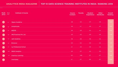 Top 10 Executive Data Science Courses in India – Ranking 2018
