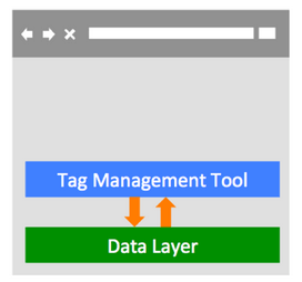 tag-management-data-layer