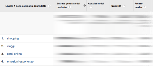 Livelli prodotto Google Analytics Enhanced ecommerce