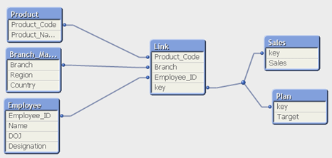 QlikView_Link_Table_Model