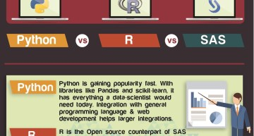 Infographic: Quick Guide on SAS vs R vs Python