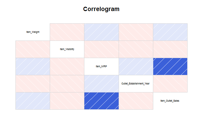 correlogram using corrgram package in R