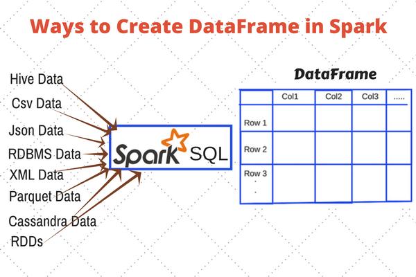 spark, dataframe, pyspark, python, sql