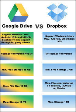 Dropbox VS. Google Drive
