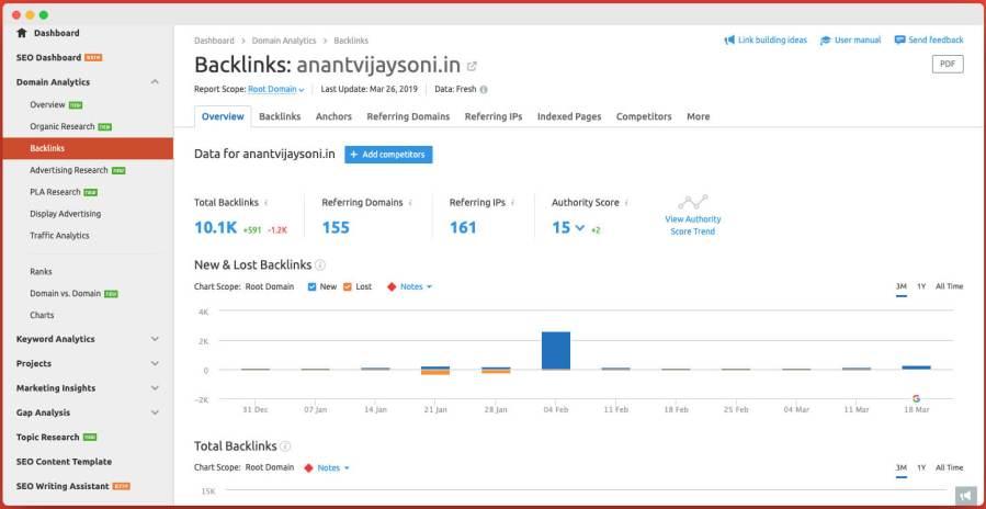 Backlink Checker - SEMRush Review