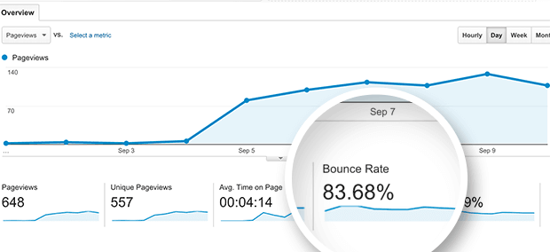 examples of high bounce rate
