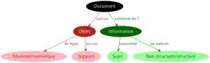 Document Sujet Nature