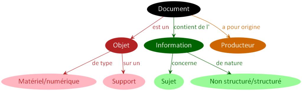 DocumentProducteur