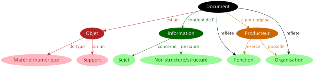 DocumentProducteurFonctionOrganisation