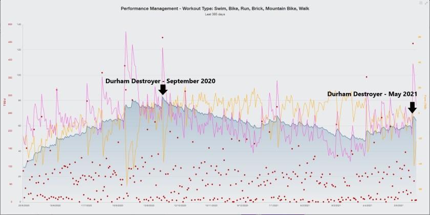 Training Peaks Multi Sport Performance Management Chart