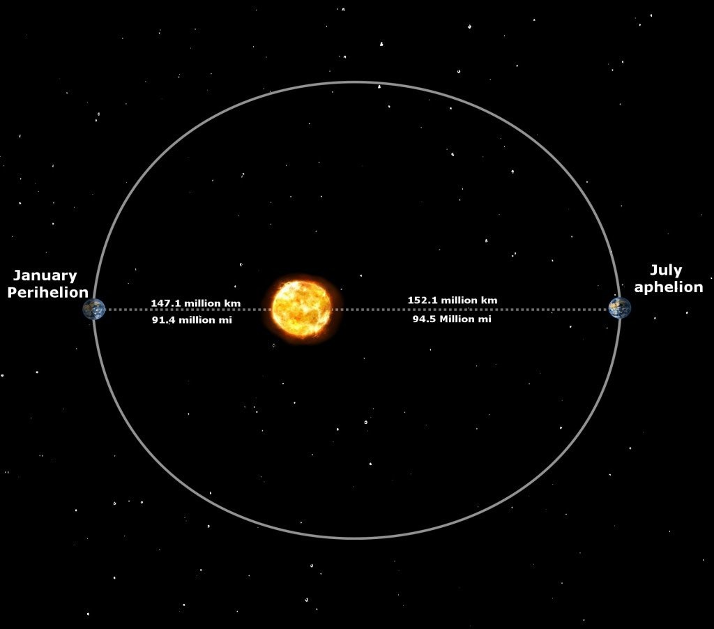 Earth Orbit Around Sun Diagram