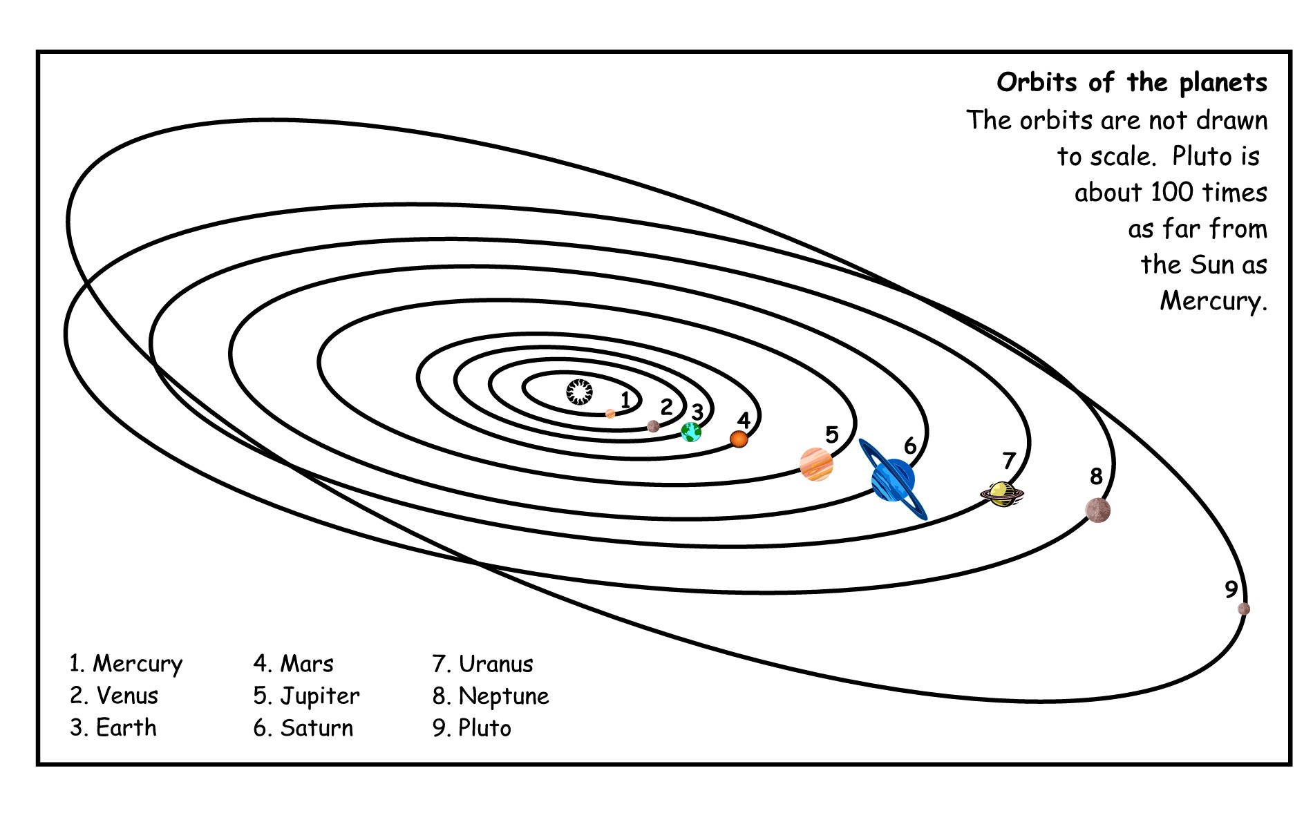 Orbits Of The Planets Diagram