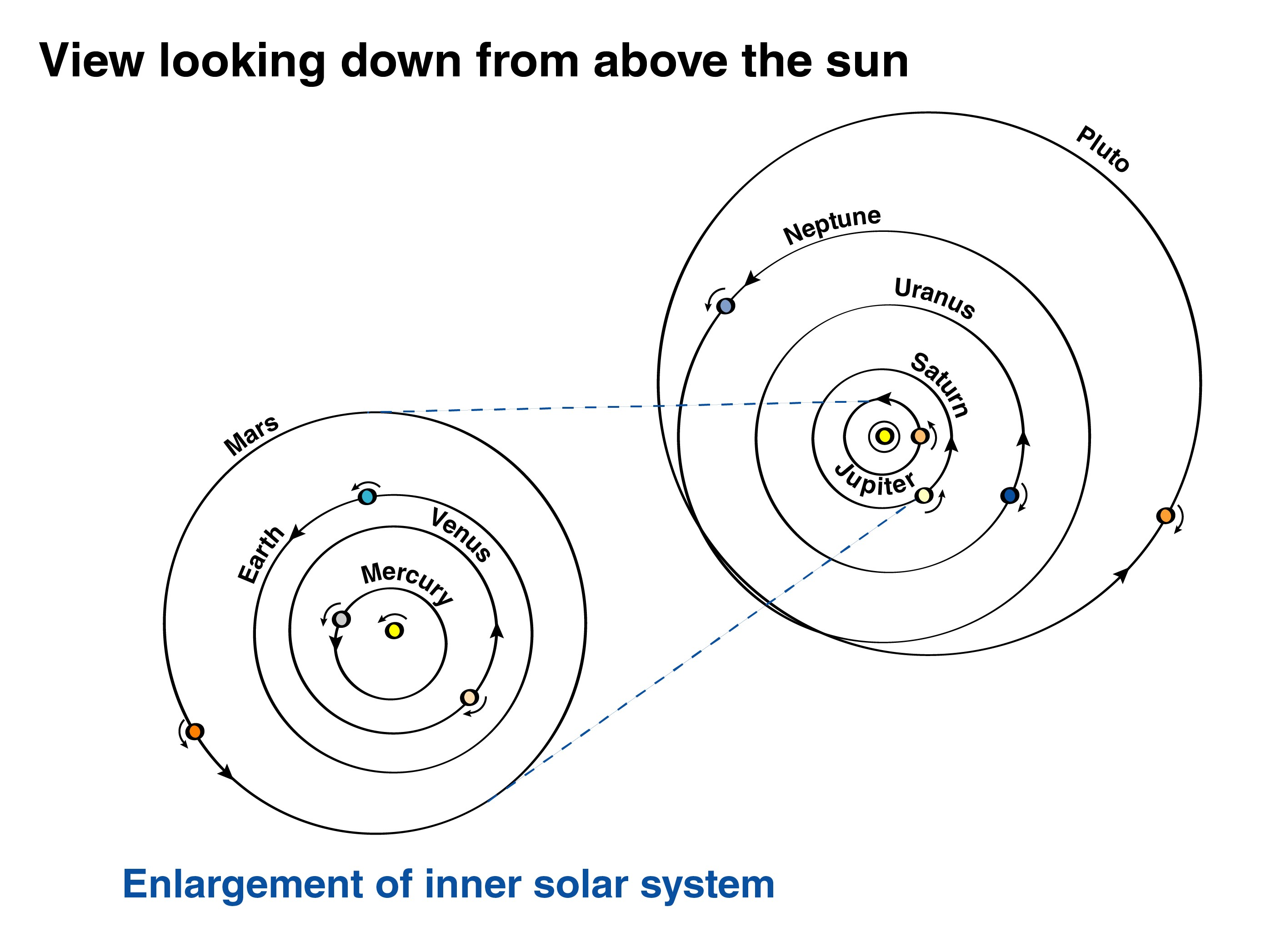 Planets Motion Direction Diagram