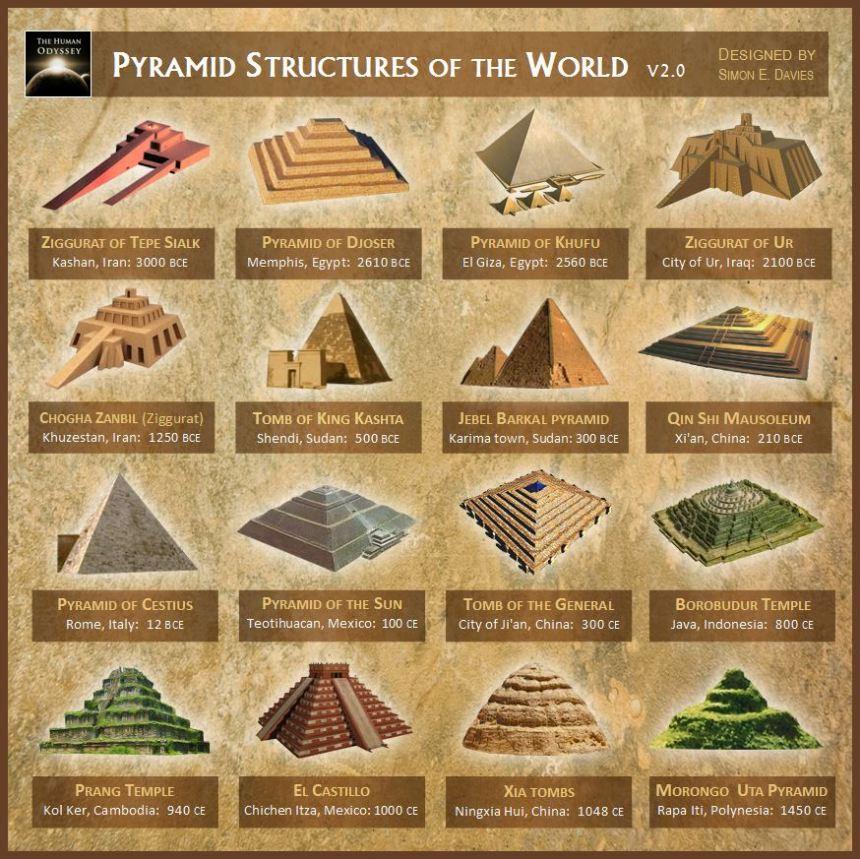Un'illustrazione di diverse piramidi in tutto il mondo.