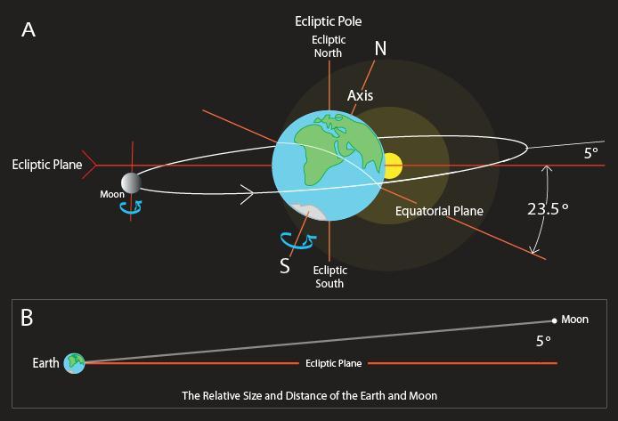 Earth-Moon-Incline