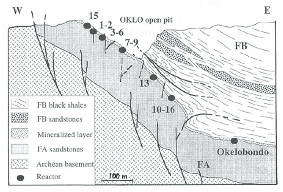 Geologic cross-section of the Oklo and Okélobondo uranium deposits, showing the locations of the nuclear reactors. The last reactor (#17) is located at Bangombé, ~30 km southeast of Oklo. The nuclear reactors are found in the FA sandstone layer. Figure taken from Mossman et al., 2008.
