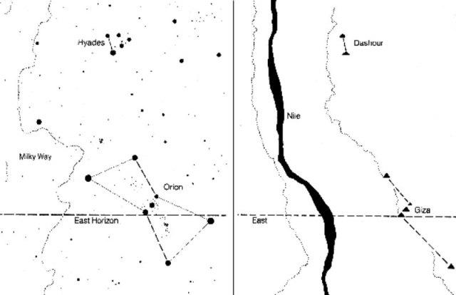 Esquema donde se observa cómo el río Nilo representaría a ¡la propia Vía Láctea! (Imagen: Historia Enigmática)