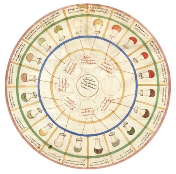 Otra versión de la rueda de orina medieval. (OnlineRover)
