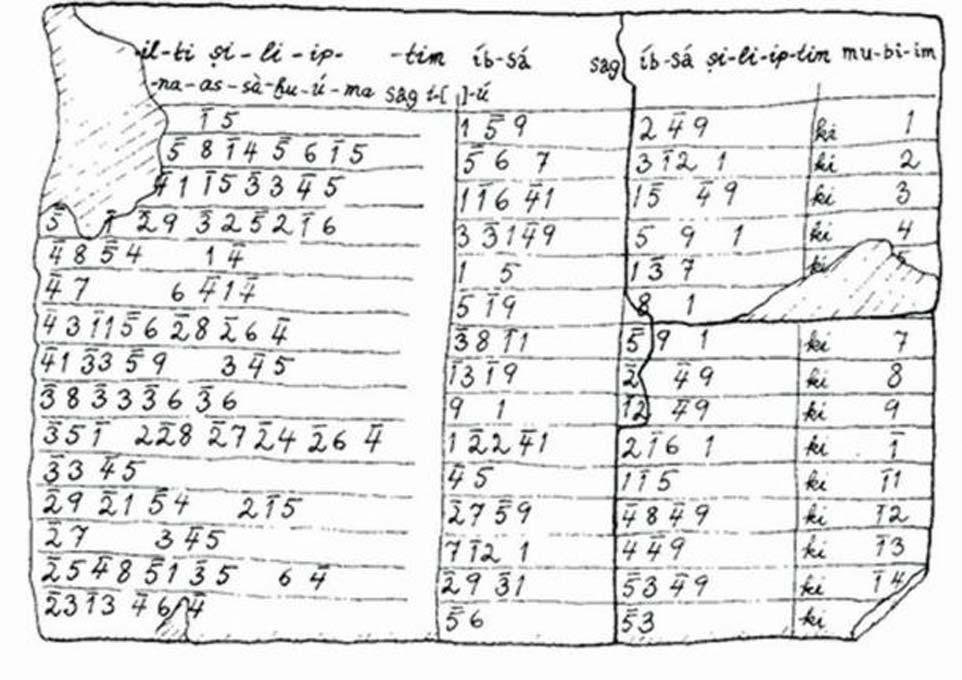 Copia traducida de la tablilla cerámica babilónica Plimpton 322. (Luis Teia)