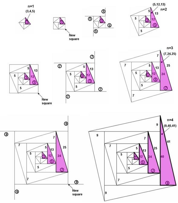 Construcción progresiva de la familia Pitágoras de triples como una espiral infinita hacia el exterior en evolución