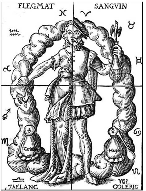 Alchemic approach to four humors in relation to the four elements and zodiacal signs.