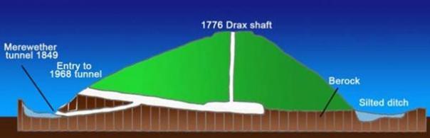Diagrama de excavaciones en Silbury Hill en 1776, 1849, y 1968.