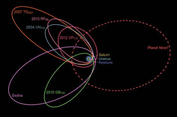 Le orbite insolitamente ravvicinati di sei degli oggetti più lontani della fascia di Kuiper indicano l'esistenza di un nono pianeta la cui gravità colpisce questi movimenti.