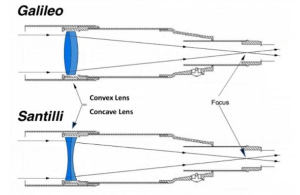 Top: Un telescopio Galileo convenzionale con lenti convesse progettati per osservare ordinaria materia-luce.  In basso: Il nuovo telescopio Santilli con le lenti concave progettate per osservare l'antimateria-luce.