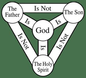 Shield of Trinity Symbol
