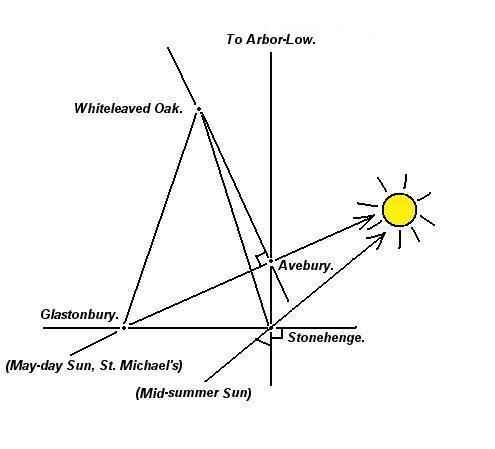 stonehenge geometry astronomy geodesy