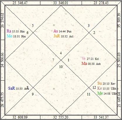 Bad Yogas in Vedic Astrology Grahan Yoga or Grahan Dosh
