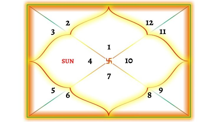 Sun In 4TH House For Aries Ascendant
