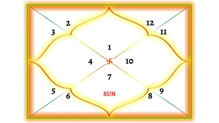 Sun In 7TH House For Aries Ascendant