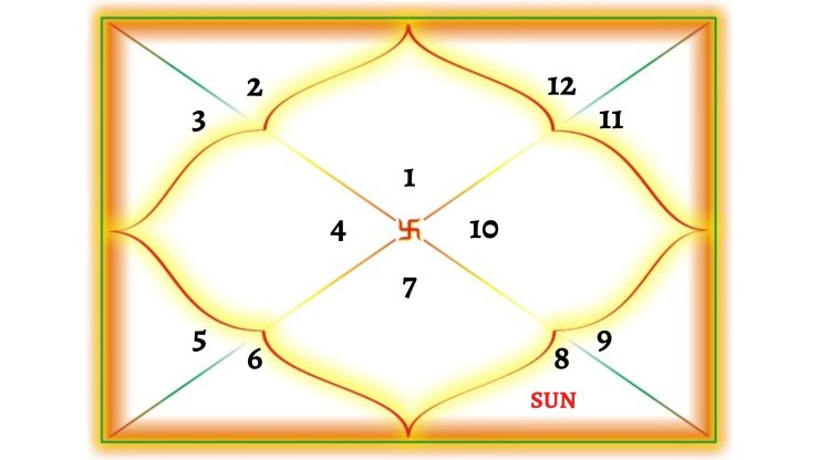 Sun In 8TH House For Aries Ascendant