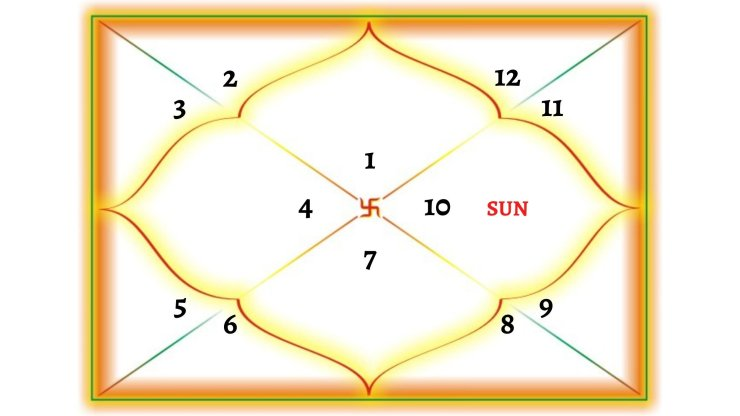 Sun In 10TH House For Aries Ascendant