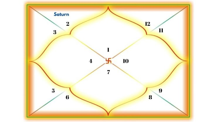 Saturn in the 2nd house for Aries Ascendant
