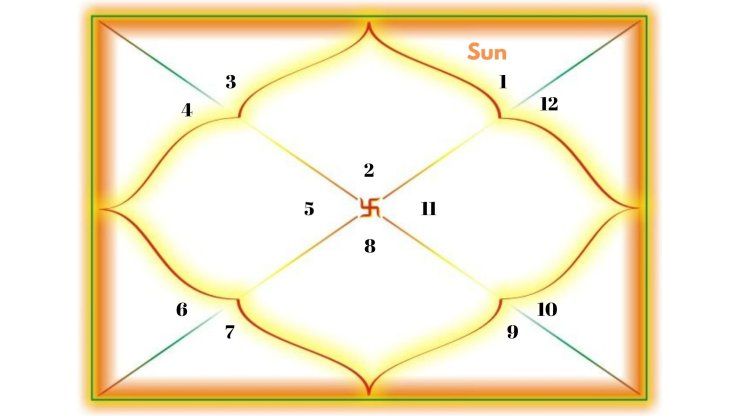 Sun in the 12th house for Taurus Ascendant