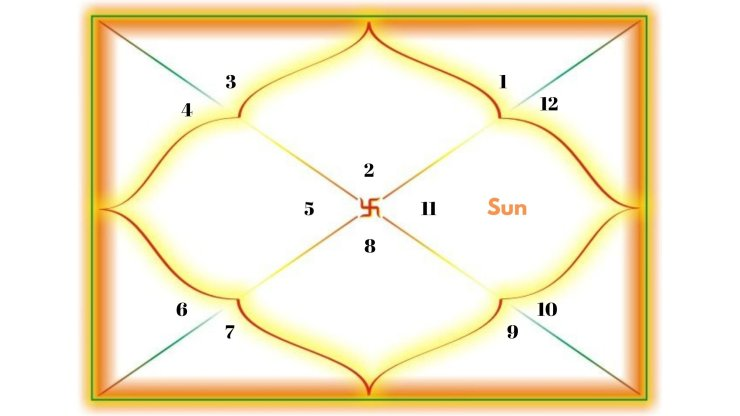 Sun in the 10th house for Taurus Ascendant